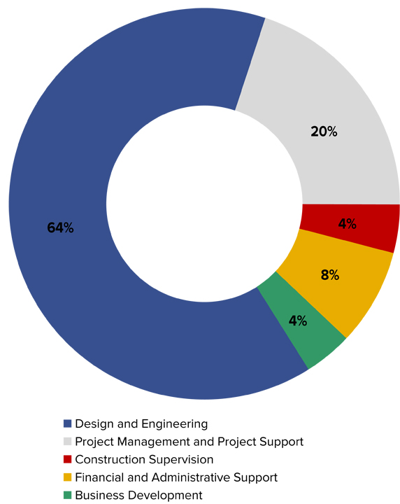 wykres-www-eng
