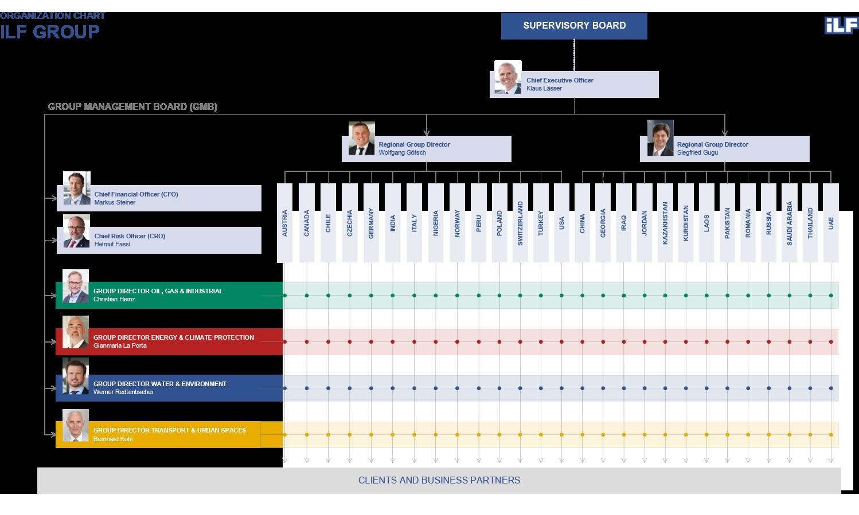 Group Organization Chart